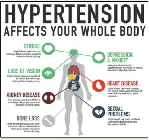 Treat Hypertension- Unload the Burden of diseases